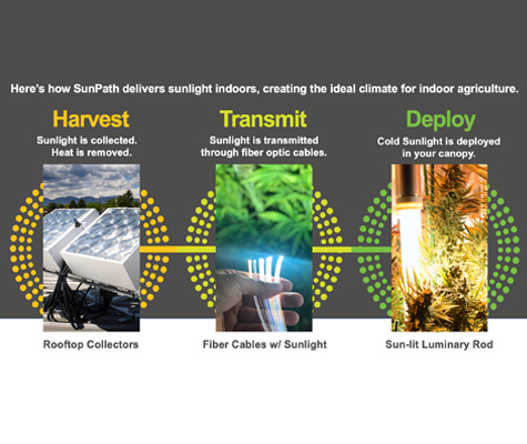 SunPath To Present Breakthrough Technology to Bring Sunlight Indoors With Fiber Optics at The Benzinga Capital Conference.