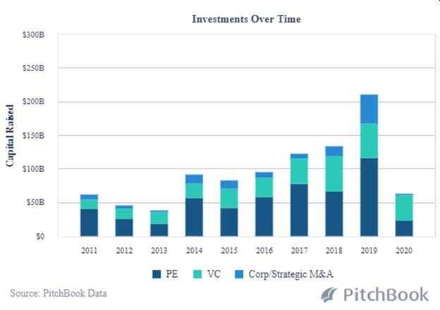 The Shift from Traditional Financing to M&A