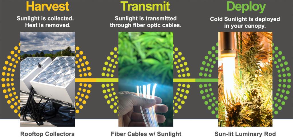 SunPath Announces Breakthrough Technology