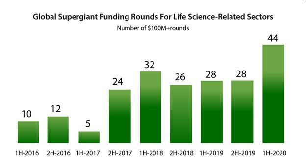 Where the Smart Money is Headed in Life Sciences