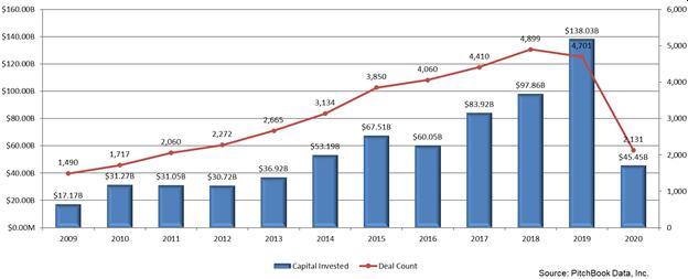 Emerging Tech Turning to Debt Financing