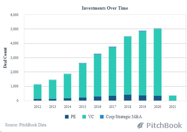 Following PE and VC Heathcare Investment Post COVID-19