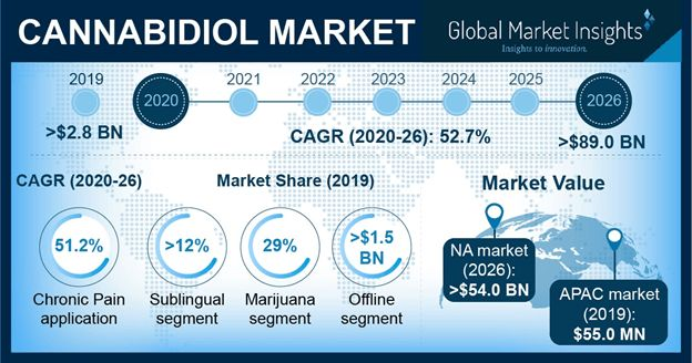 CBD 2021 - Back on Target for Explosive Growth
