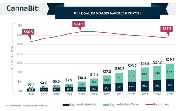 Cannabis M&A Rationale 2021