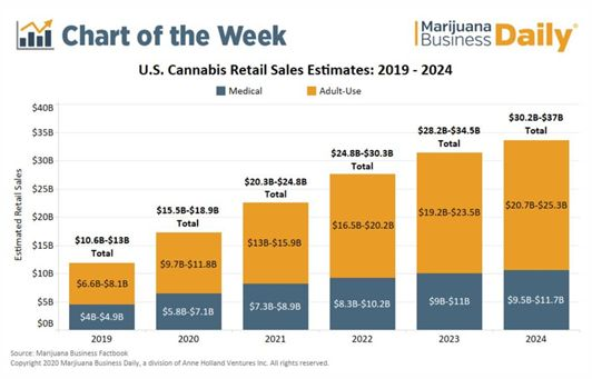 Cannabis M&A Action into 2021