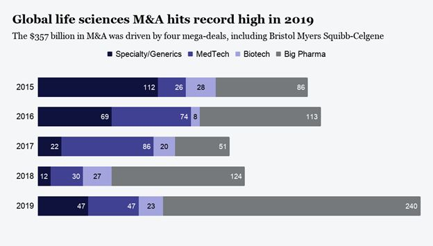 M&A in Pharma - Life Sciences 2021