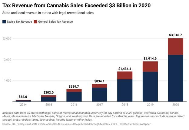 Will Vape Smoke Cloud Cannabis Investments?
