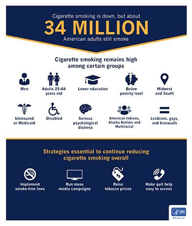 Will Cannabis Cigarettes Disrupt Smoking Tobacco?